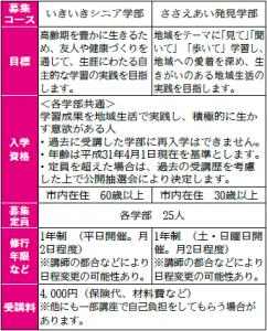 【募集】白井市民大学校新入学生