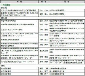 4月1日付け 亀山市職員人事異動