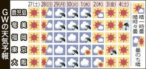 GW天気 平成最後、令和初日は雨? 鹿児島県内予報