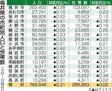 福井県の市町別人口と世帯数(2019年4月1日現在)