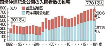 海洋博、首里城入園者8年ぶり減少778万人 台風やはしか流行が影響