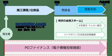 Tranzax、横浜銀行と業務提携契約締結 「POファイナンス」地方銀行で初の導入