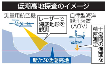 低潮高地探査のイメージ