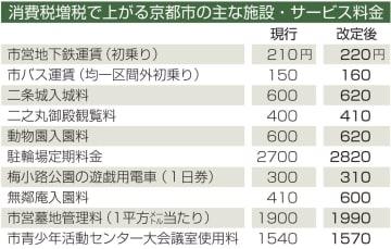 消費税増税で上がる京都市の主な施設・サービス料金