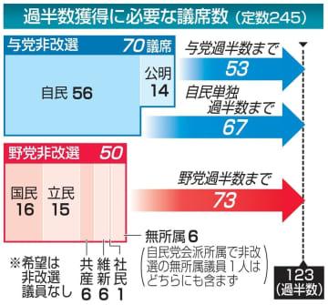 過半数獲得に必要な議席数