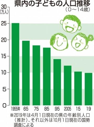 福井県内の子どもの人口推移
