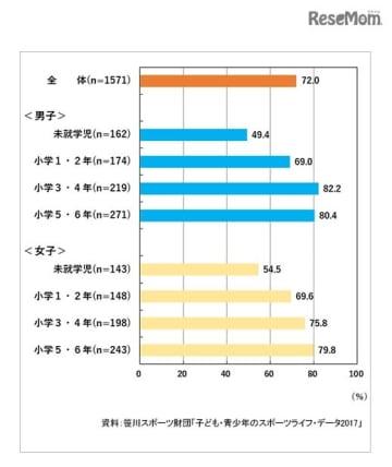 習い事の実施率(4~11歳)(全体・性別・性別×学校期別)