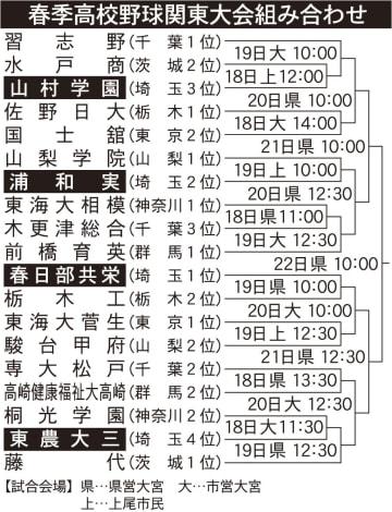 春季高校野球関東大会組み合わせ