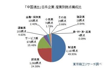 「中国進出」日系企業 産業別拠点構成比