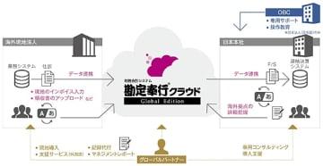 OBC、グローバル企業を支援する「勘定奉行クラウド Global Edition」 画像