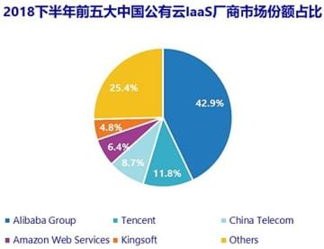 中国の18年下半期IaaS市場のシェア(出典:IDC中国)