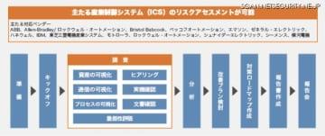 「制御システム・セキュリティリスクアセスメントサービス」のサービスフロー