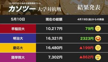 明治大ウハウハ、慶應大に迫る!