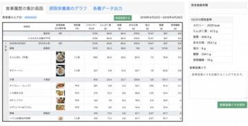 病院用の食品栄養素集計画面。(画像:ライフログテクノロジーの発表資料より)