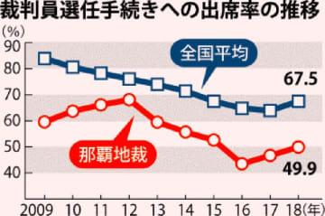 裁判員選任手続きへの出席率の推移