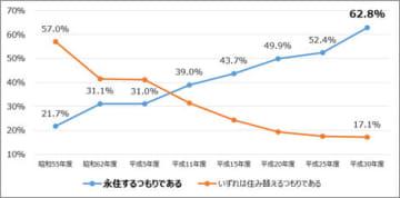 マンション居住者の永住意識の推移(国交省調べ)