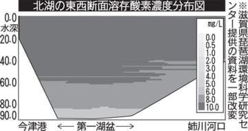 北湖の東西断面溶存酸素濃度分布図
