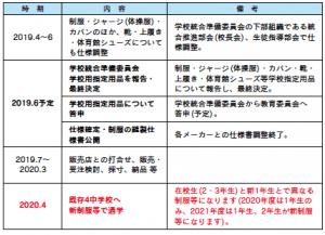 中学校再編について考える vol.6