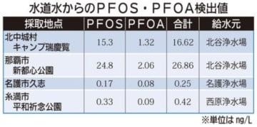 水道水からのPFOS・PFOA検出値