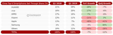 中国スマートフォン実売台数シェア(カウンターポイント・テクノロジー・マーケット・リサーチ 2019年第1四半期調べ)