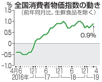 全国消費者物価指数の動き
