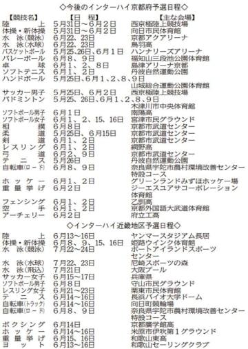 今年のインターハイ京都府予選日程