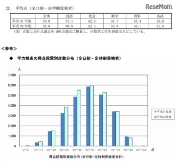 平均点と学力検査の得点段階別度数分布