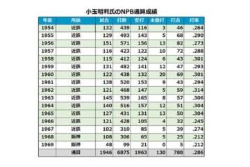 小玉明利氏のNPB通算成績