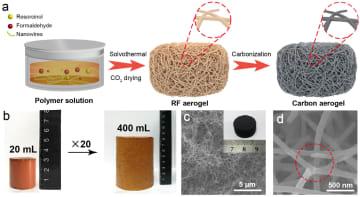 中国の科学者、クモの巣のような超弾性硬質炭素エアロゲルの開発に成功