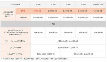 「ケータイ→auスマホ割(s)」適用時の月額料金例(「auピタットプラン(スーパーカケホ/s)」の場合)