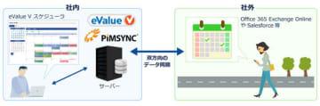 PIMSYNC連携イメージ