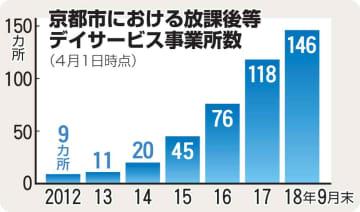 京都市における放課後等デイサービス事業所数の推移(2018年)