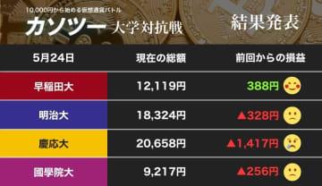 早稲田大学の一人勝ち!