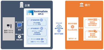 BankingGate API-Xを利用した銀行API利用イメージ