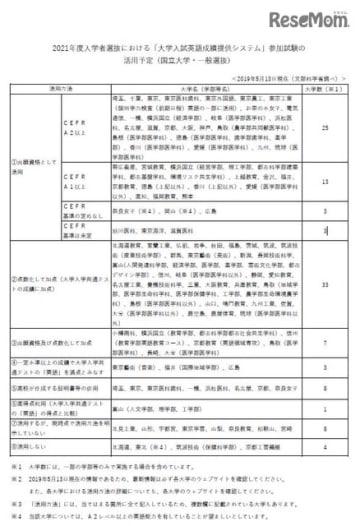 2021年度入学者選抜における「大学入試英語成績提供システム」参加試験の活用予定(国立大学・一般選抜)