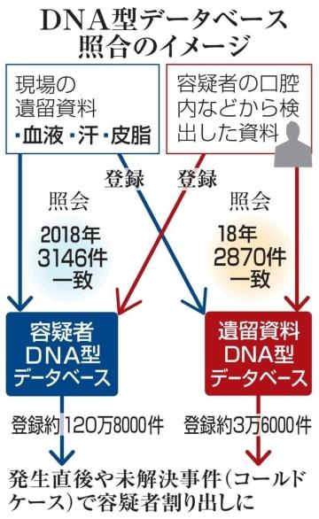 DNA型データベース照合のイメージ
