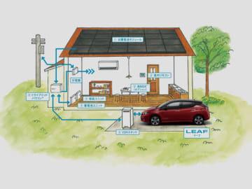 日産のEV、リーフとカナディアン・ソーラーの次世代エネルギー蓄電パッケージを組み合わせた新たなソリューション「SOLIEV RIDE」の導入イメージ