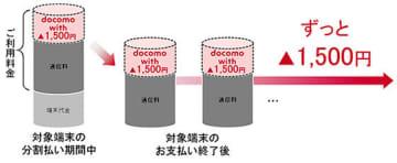 指定の対象機種を購入するとずっと料金を割り引く「docomo with」。ドコモオンラインショップでは、5月最後の土日で終了していた
