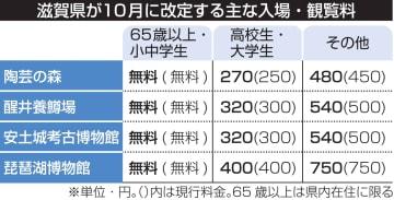 滋賀県が10月に改定する主な入場・観覧料