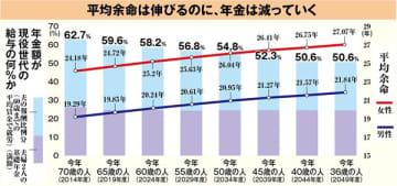 ※金融庁「報告書」より本誌作成。( )内の年度は65歳を迎える年度。報酬比較分とは現役時の報酬に応じた支給分。