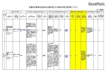 不適切な事案の自主的公表を受けた今後の対応方針等について(1/7)