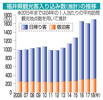 福井県観光客入り込み数(推計)の推移
