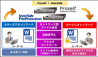 「Proself Gateway Edition」について