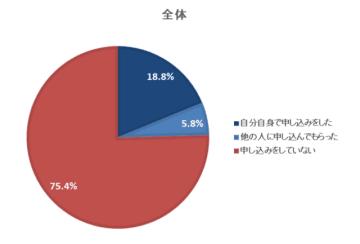24.6%が東京オリンピック観戦チケットの事前抽選に申し込んだと回答