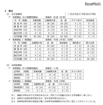 令和2年度(2020年度)長野県公立高等学校入学者選抜における学校別実施予定概要について (概況)