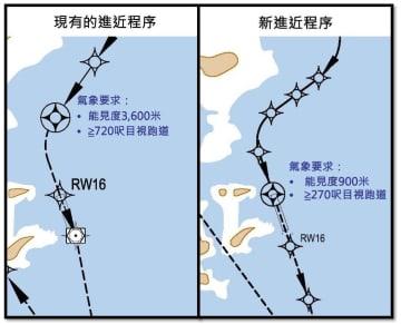 ILS進入方式(左)とRNP-AR進入方式(右)の比較(図版:マカオ民航局)