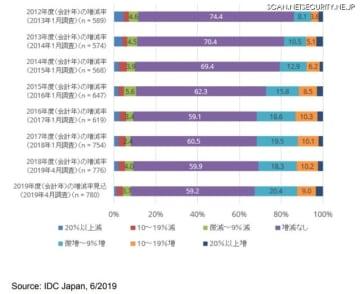 2012年度(会計年)~2019年度(会計年)の情報セキュリティ関連投資の前年度と比較した増減率