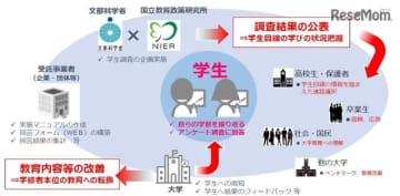 学生調査のイメージ