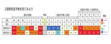 「2週間気温予報」のイメージ(福井地方気象台提供)