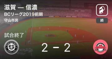 【BCリーグ前期】滋賀が信濃と引き分ける 画像